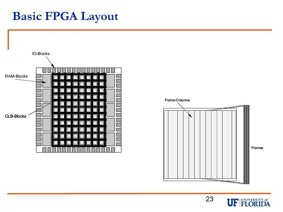 Basic FPGA Layout