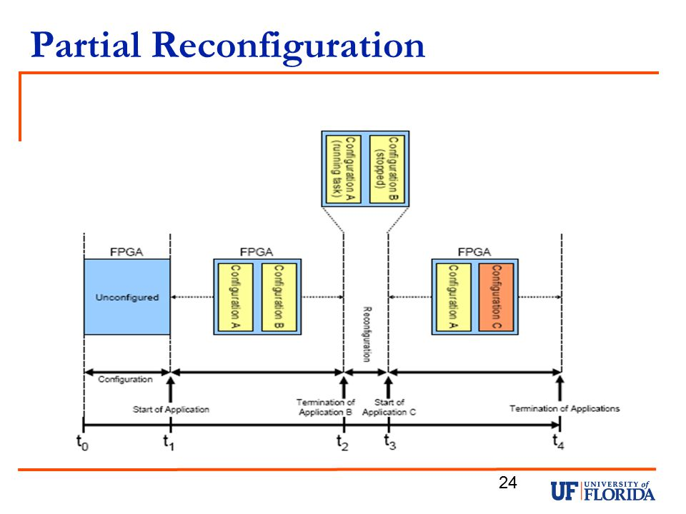 Partial Reconfiguration