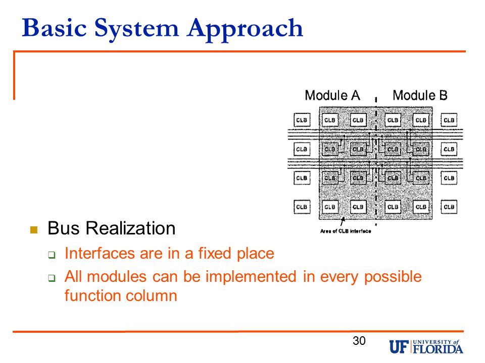 Basic System Approach Bus Realization Interfaces are in a fixed place