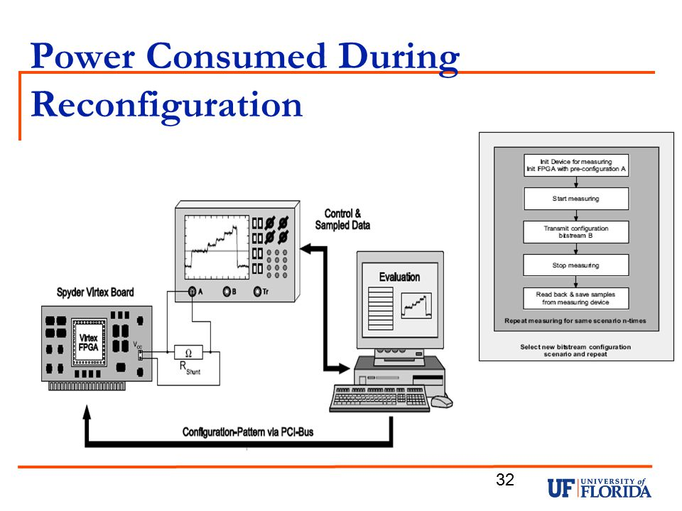 Power Consumed During Reconfiguration