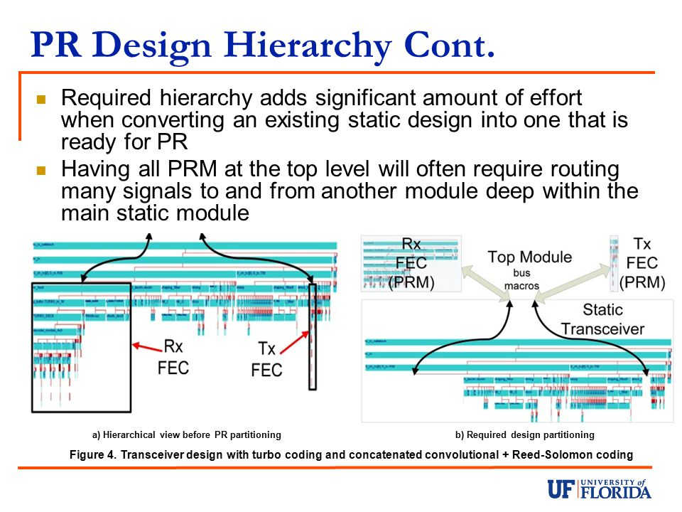 PR Design Hierarchy Cont.
