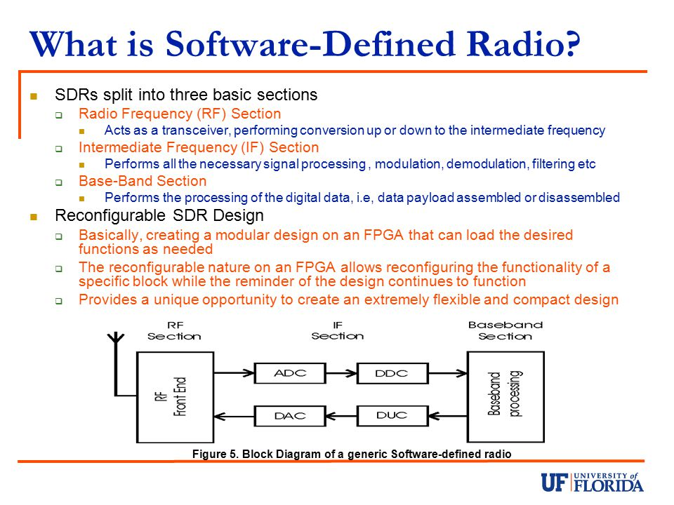 What is Software-Defined Radio