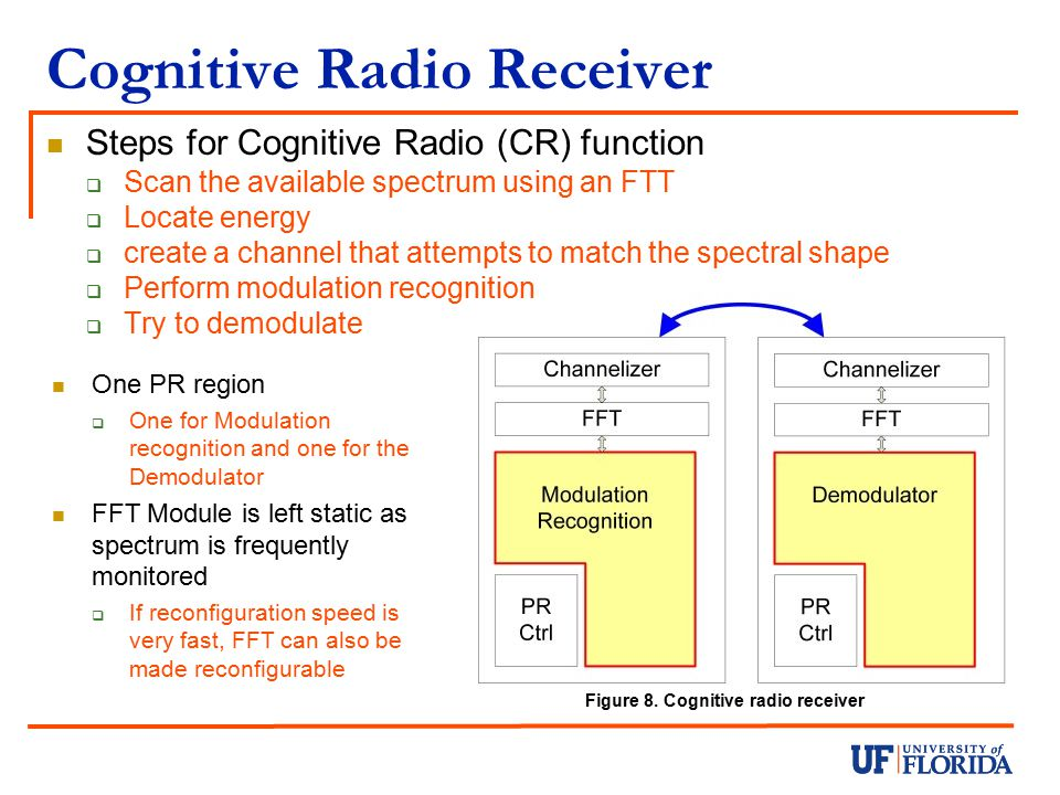 Cognitive Radio Receiver