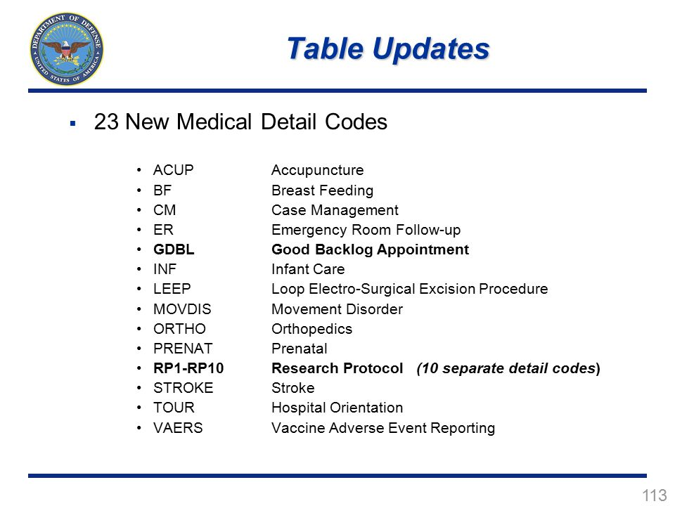 Table Updates 23 New Medical Detail Codes ACUP Accupuncture