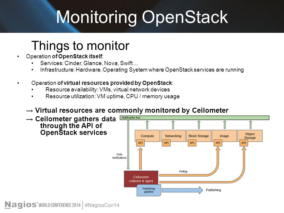 Monitoring OpenStack Things to monitor