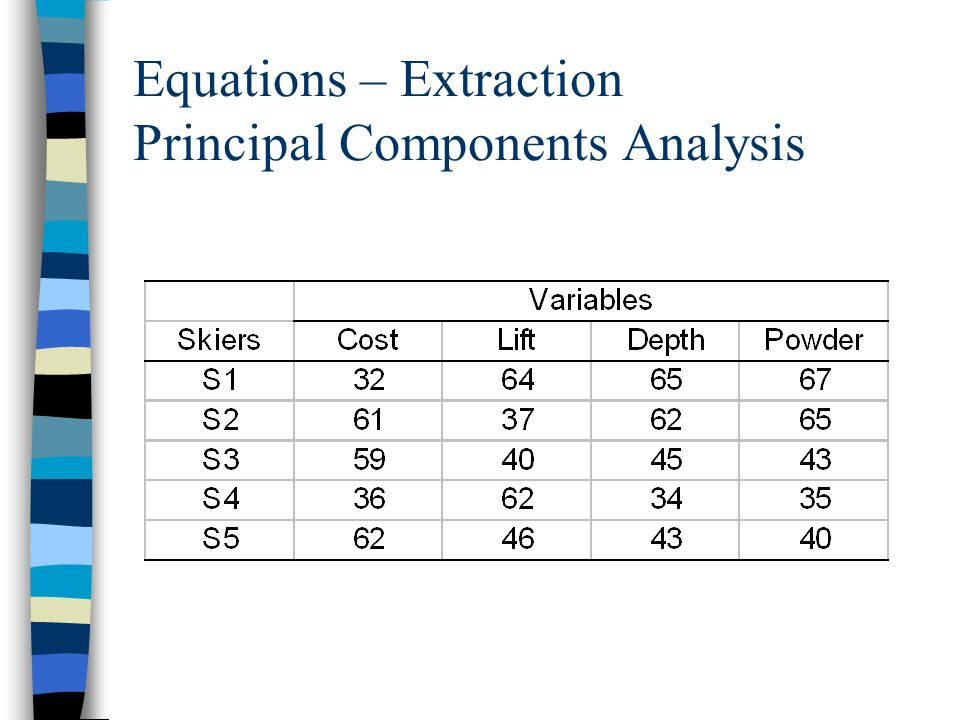 Equations – Extraction Principal Components Analysis