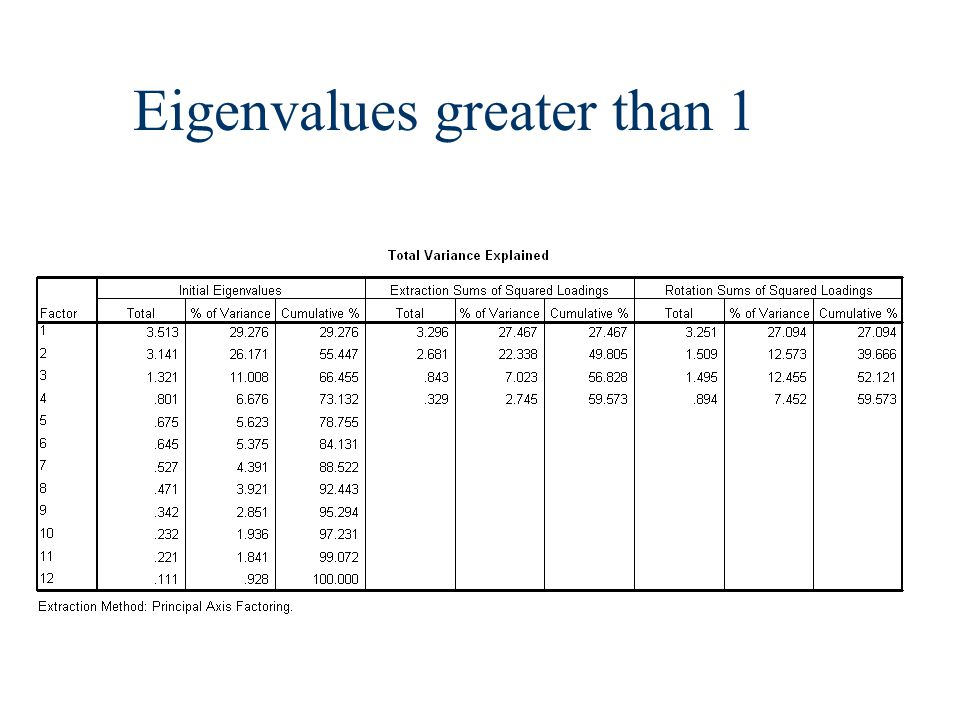 Eigenvalues greater than 1