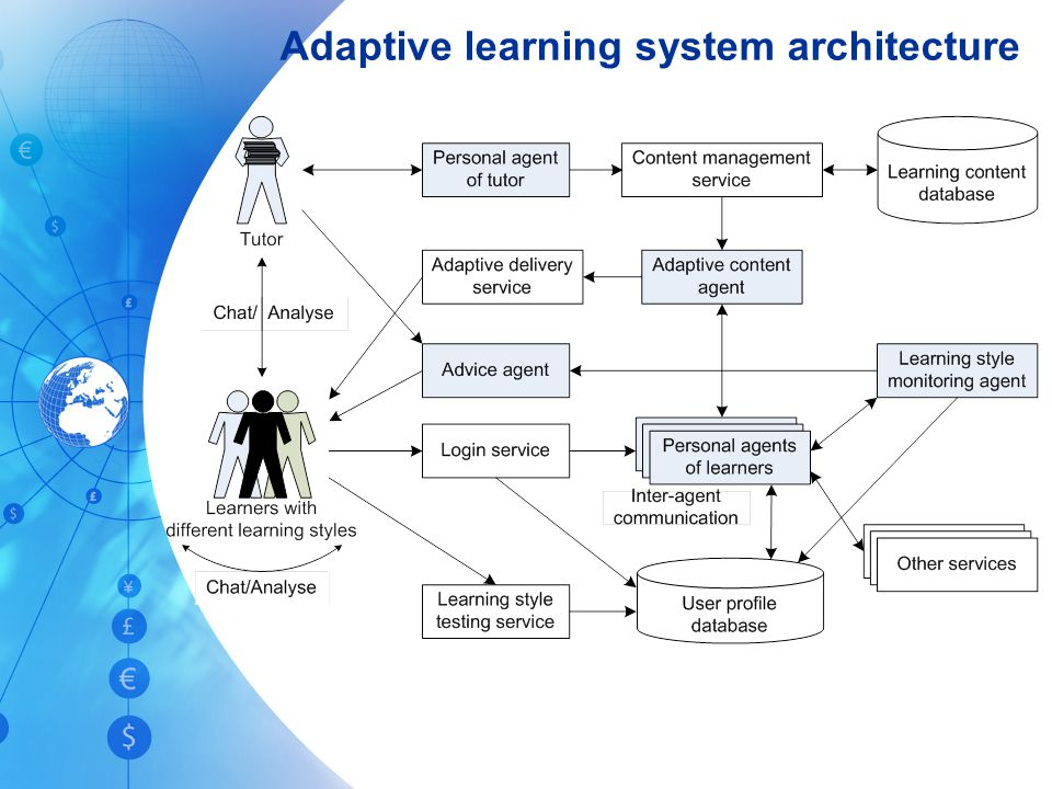 Adaptive learning system architecture