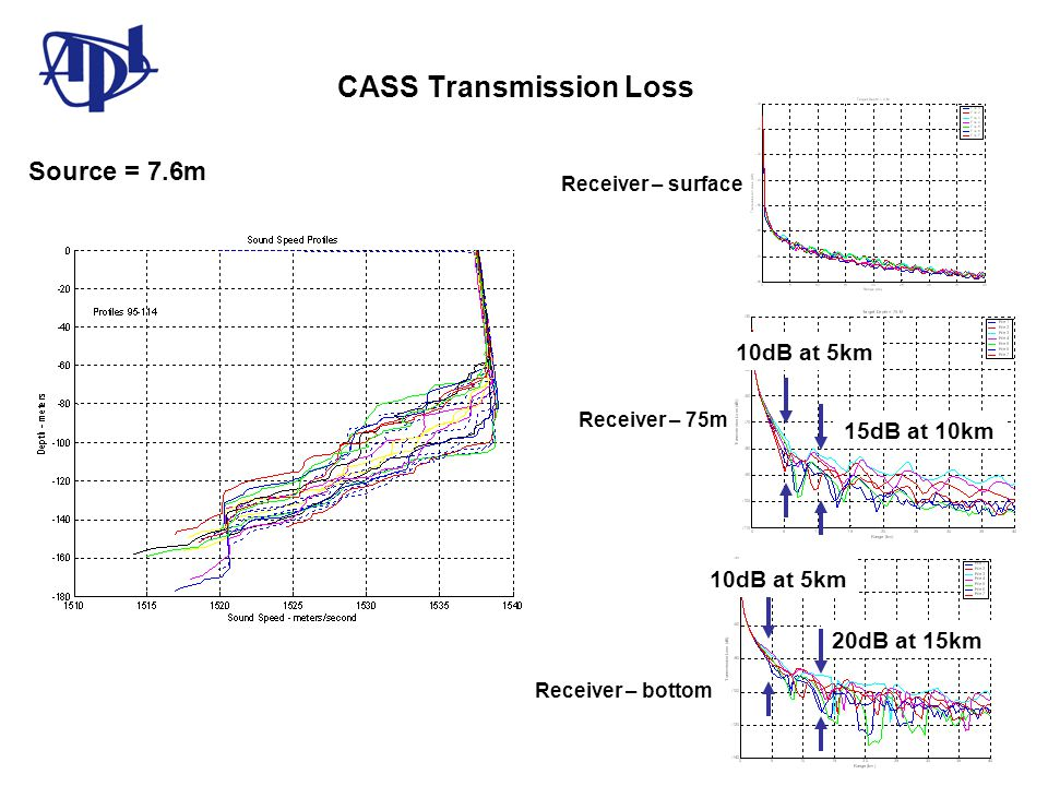 CASS Transmission Loss