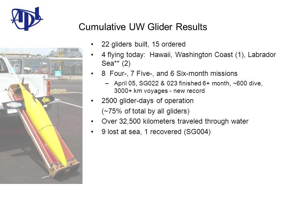 Cumulative UW Glider Results