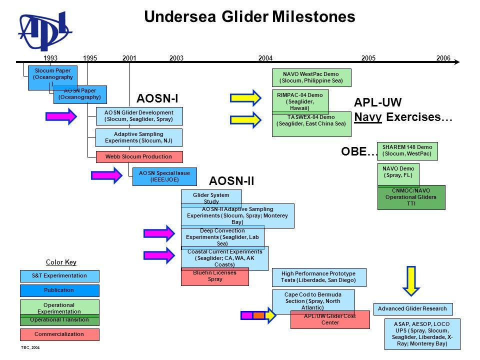 Undersea Glider Milestones
