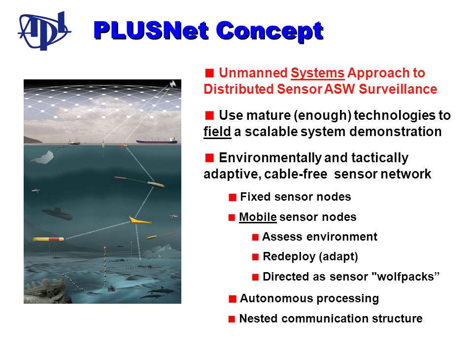 PLUSNet Concept Unmanned Systems Approach to Distributed Sensor ASW Surveillance.