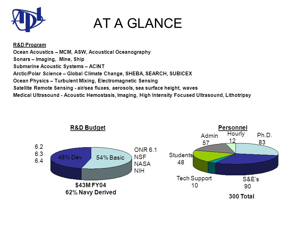 AT A GLANCE R&D Budget Personnel Hourly 12 Admin 57 Ph.D. 83 6.2 6.3