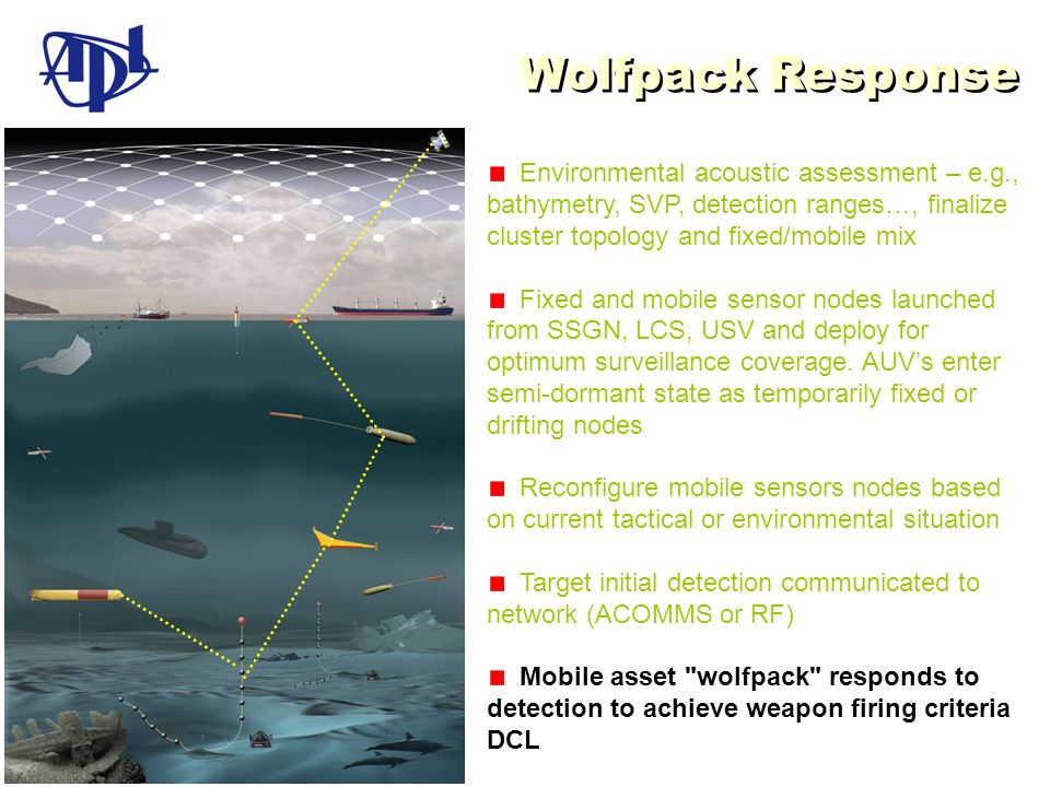 Wolfpack Response Environmental acoustic assessment – e.g., bathymetry, SVP, detection ranges…, finalize cluster topology and fixed/mobile mix.