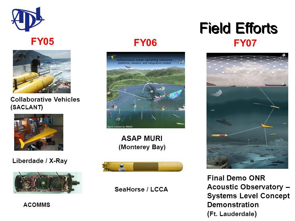 Field Efforts FY05 FY06 FY07 ASAP MURI