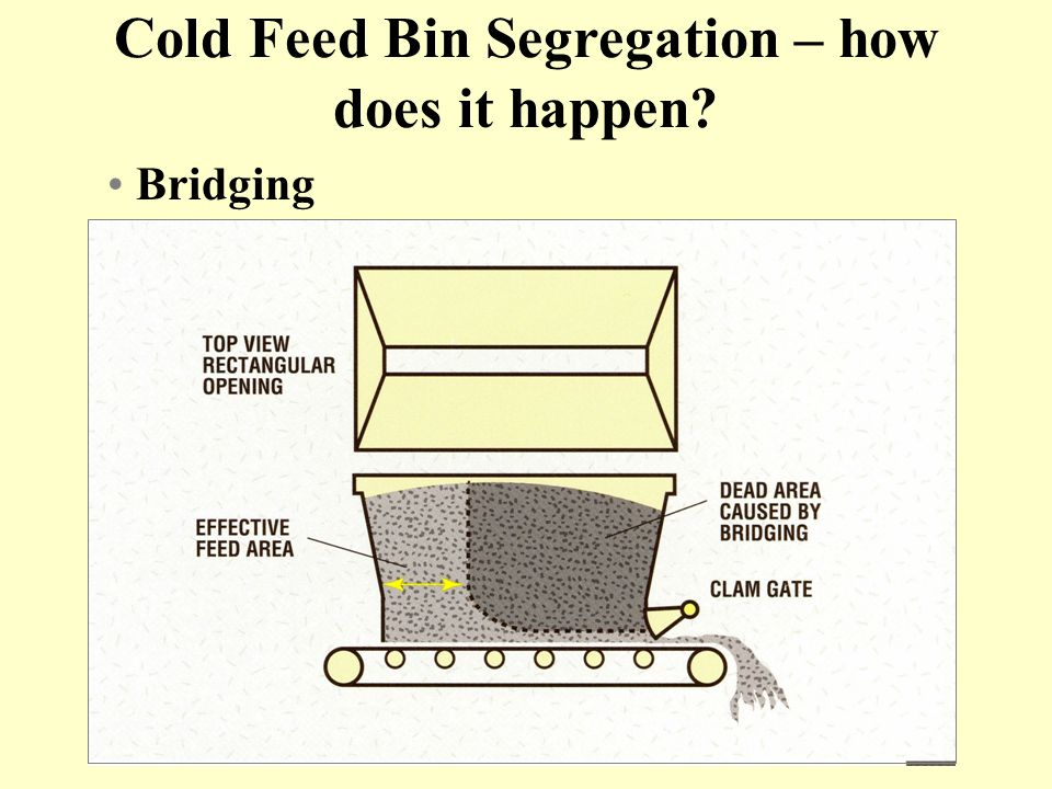 Cold Feed Bin Segregation – how does it happen