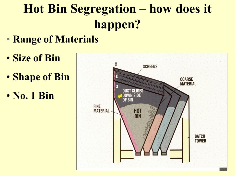 Hot Bin Segregation – how does it happen
