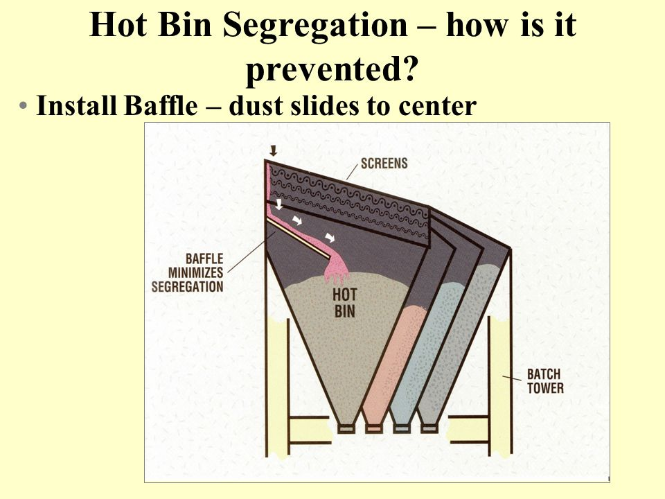 Hot Bin Segregation – how is it prevented