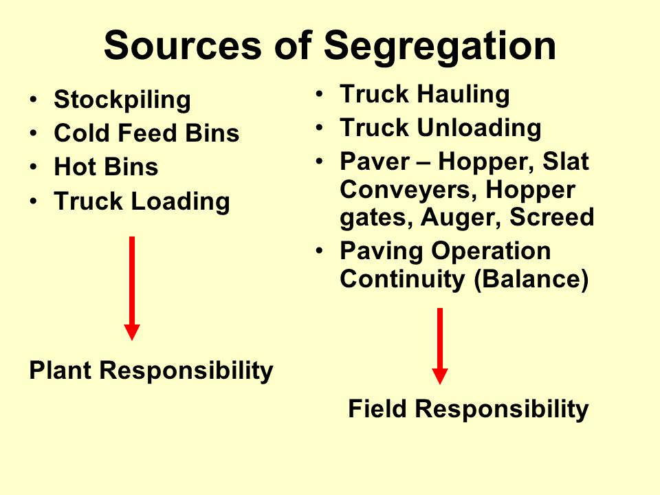 Sources of Segregation