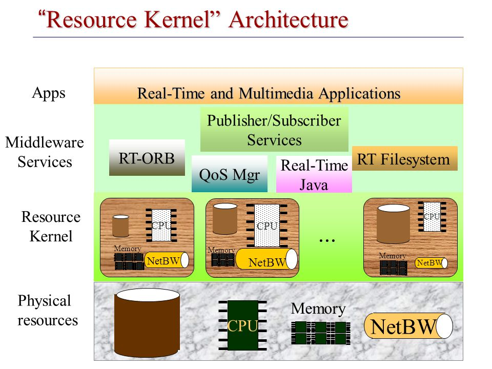 Resource Kernel Architecture