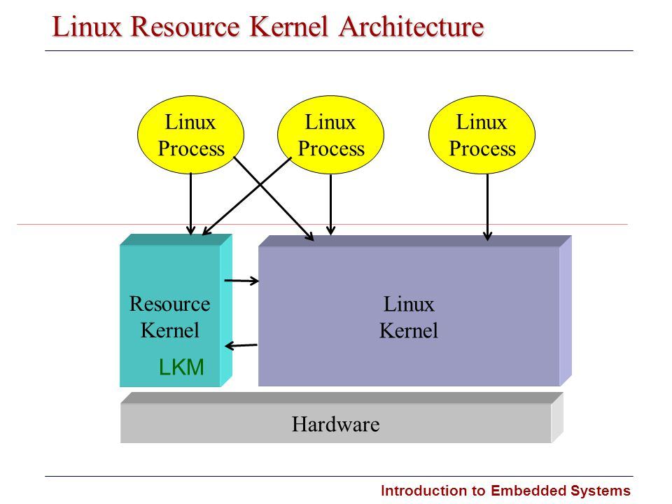 Linux Resource Kernel Architecture