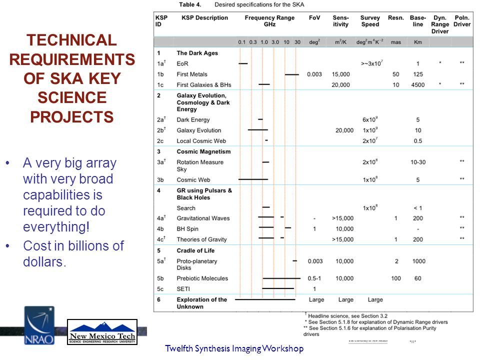 TECHNICAL REQUIREMENTS OF SKA KEY SCIENCE PROJECTS