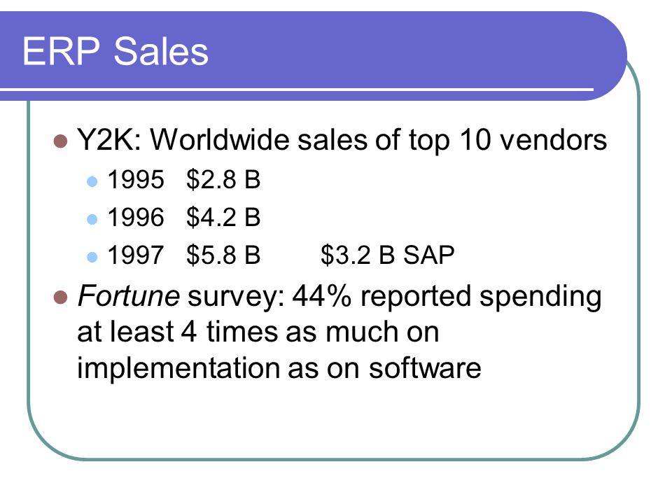 ERP Sales Y2K: Worldwide sales of top 10 vendors