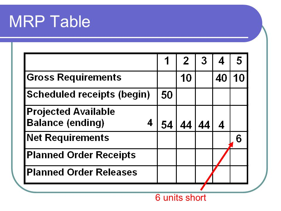 MRP Table 6 units short