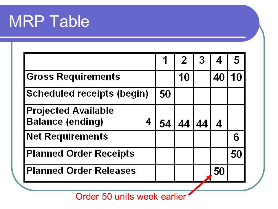 MRP Table Order 50 units week earlier