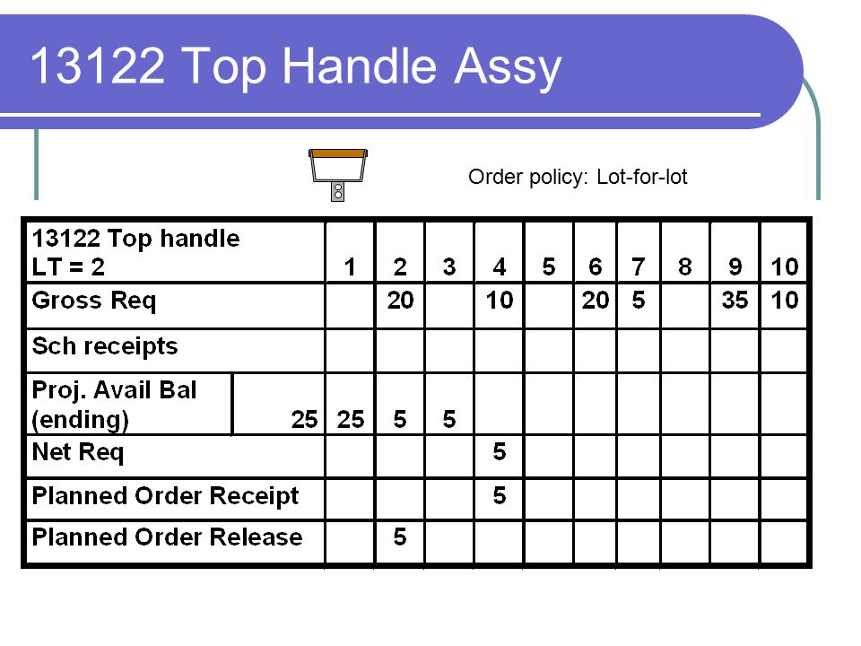 13122 Top Handle Assy Order policy: Lot-for-lot