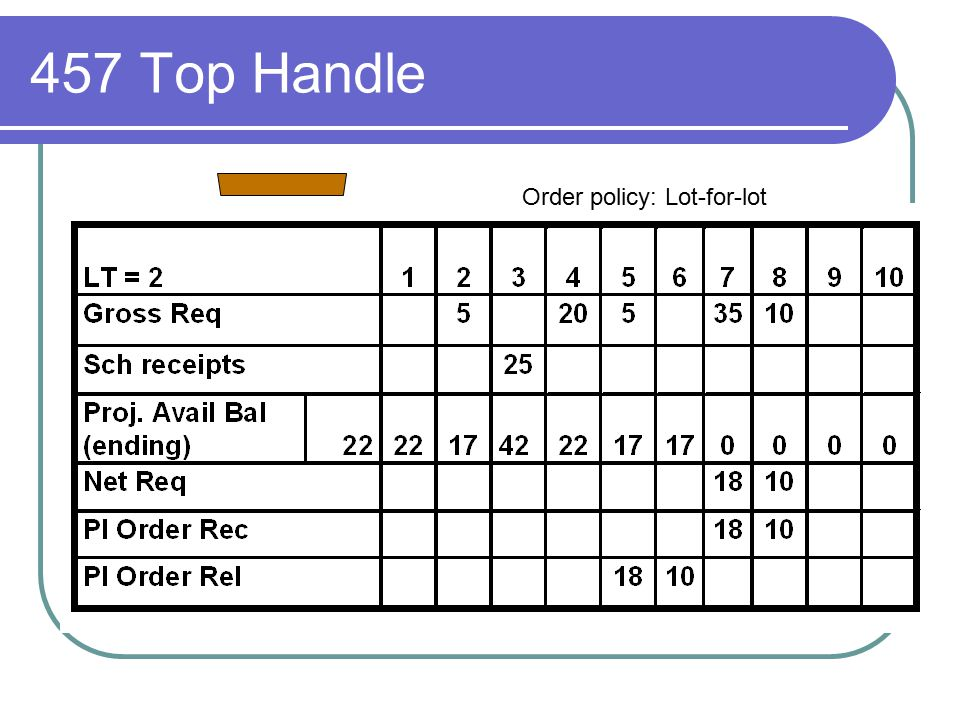 457 Top Handle Order policy: Lot-for-lot