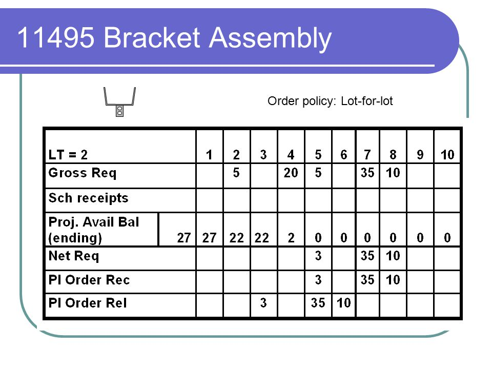 11495 Bracket Assembly Order policy: Lot-for-lot