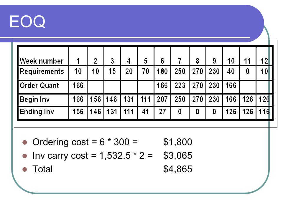 EOQ Ordering cost = 6 * 300 = $1,800 Inv carry cost = 1,532.5 * 2 = $3,065 Total $4,865