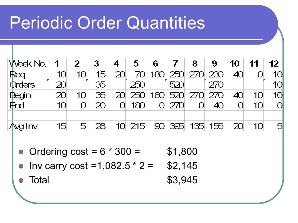 Periodic Order Quantities