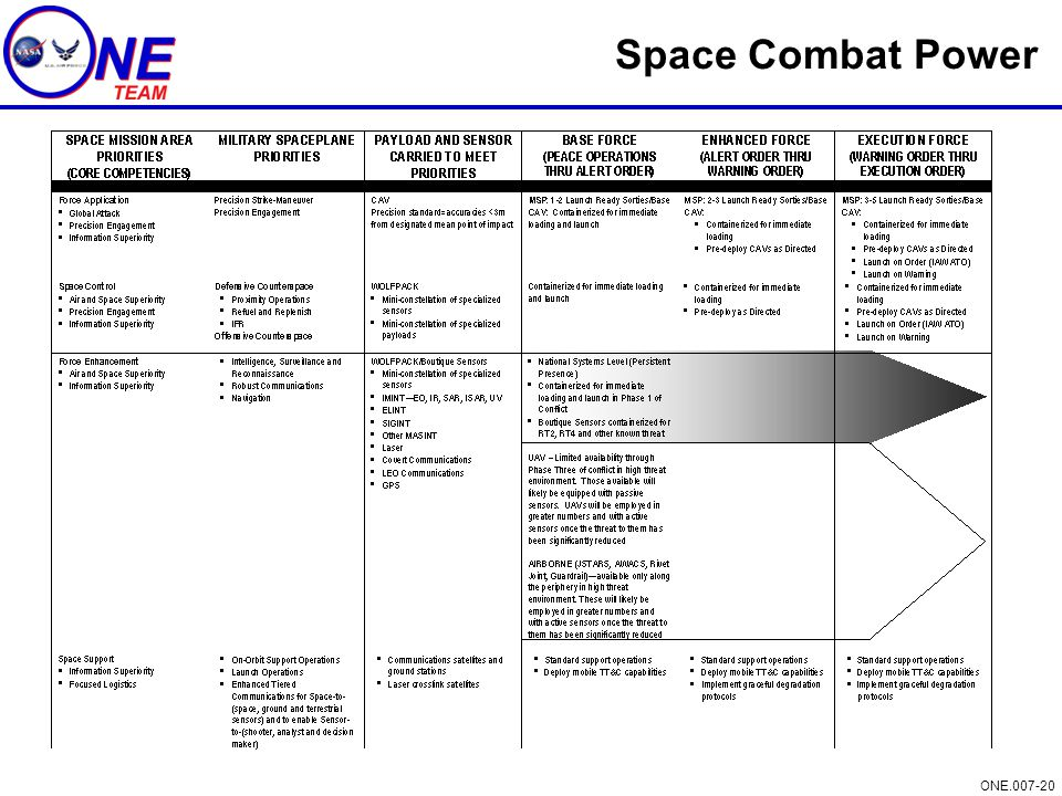 Space Combat Power
