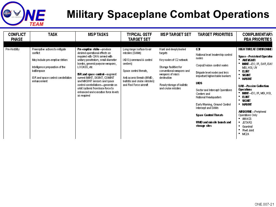 Military Spaceplane Combat Operations