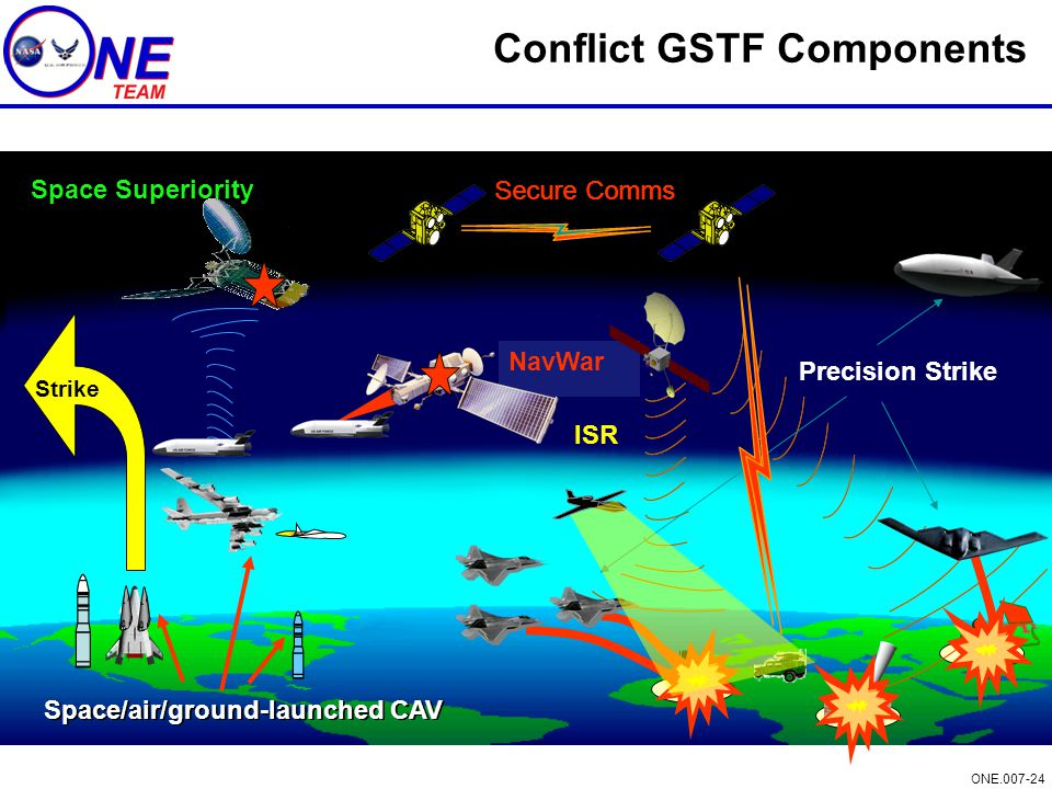 Conflict GSTF Components