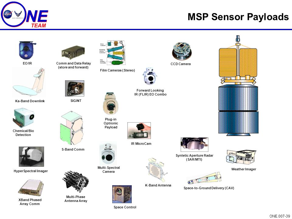 Syntetic Aperture Radar