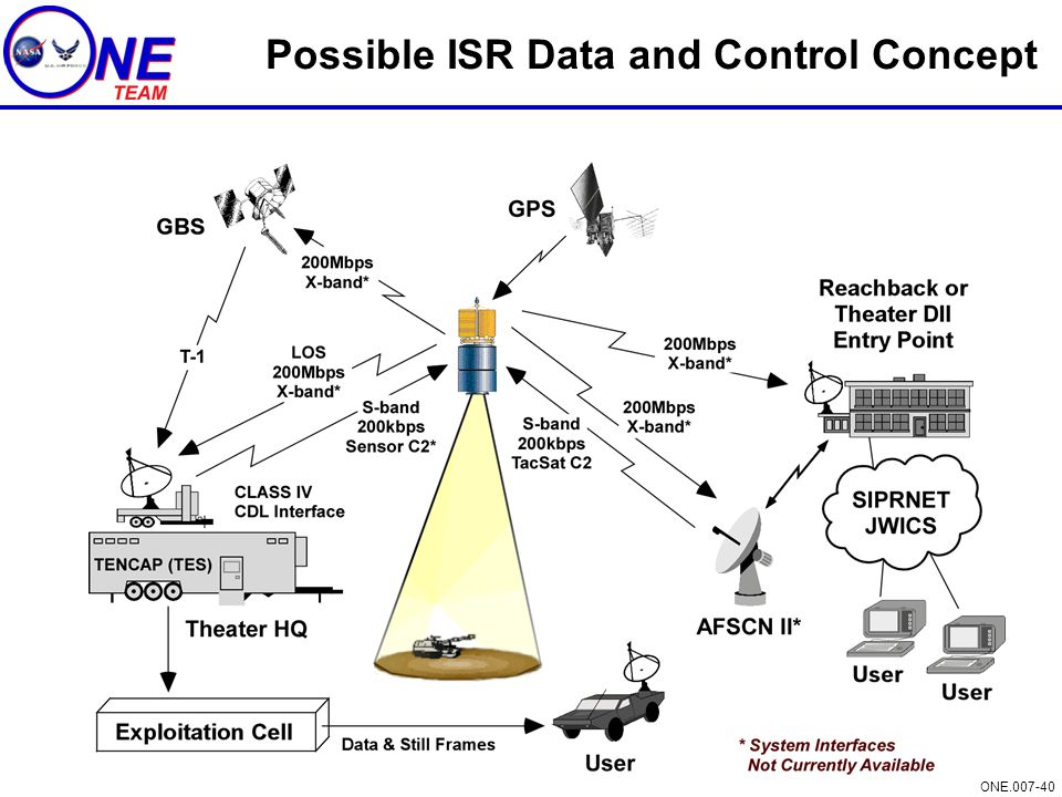 Possible ISR Data and Control Concept