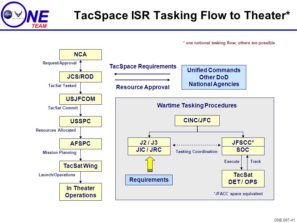 TacSpace ISR Tasking Flow to Theater*