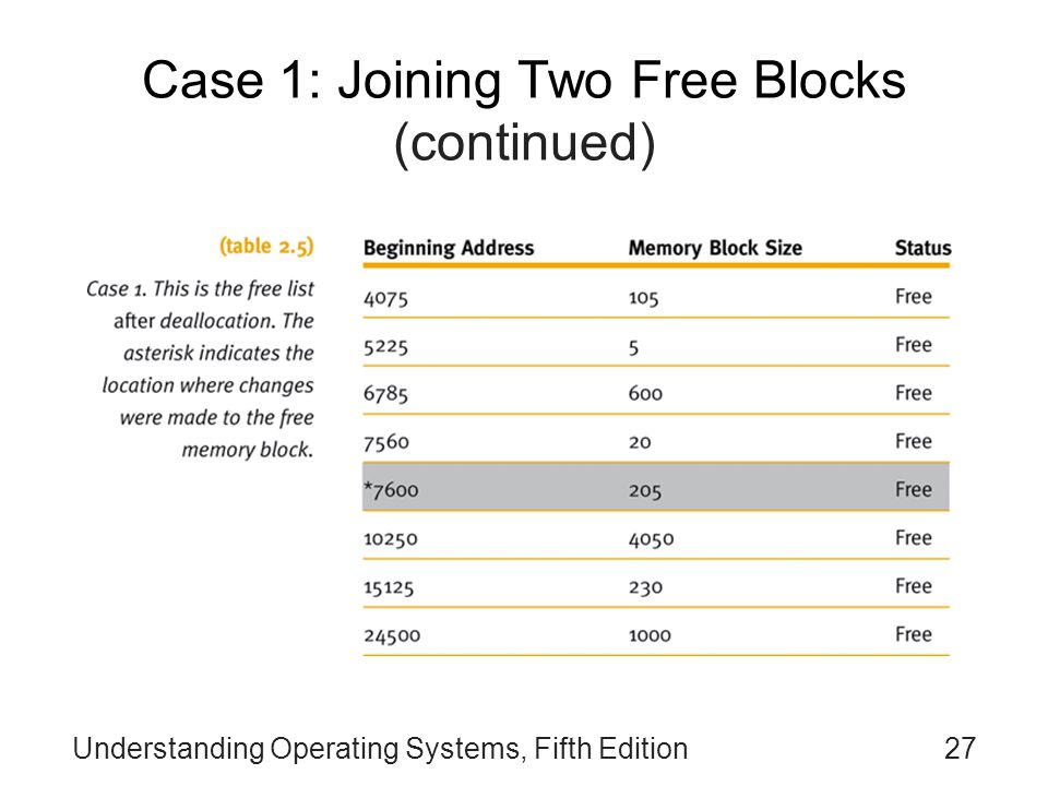Case 1: Joining Two Free Blocks (continued)