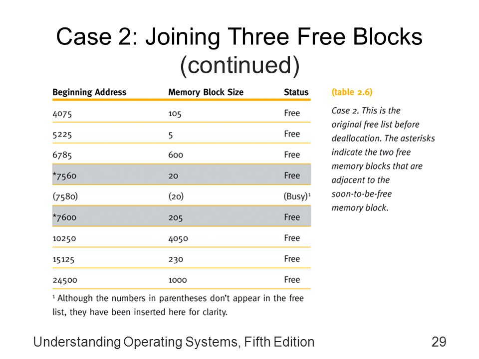 Case 2: Joining Three Free Blocks (continued)