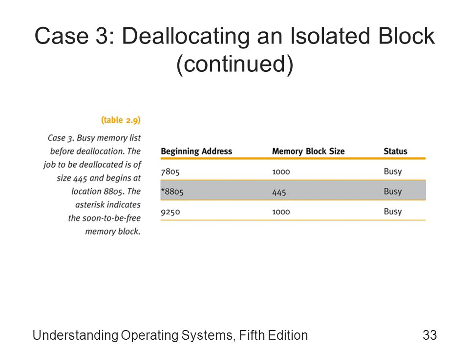 Case 3: Deallocating an Isolated Block (continued)