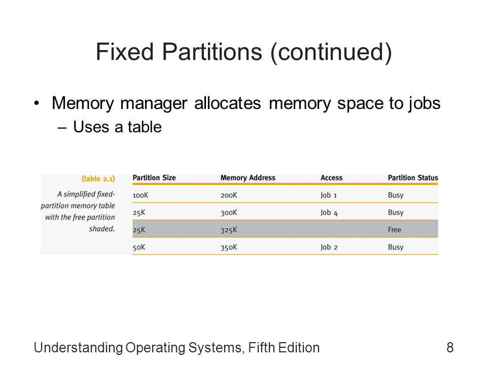Fixed Partitions (continued)
