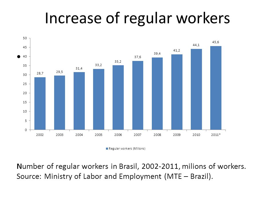 Increase of regular workers