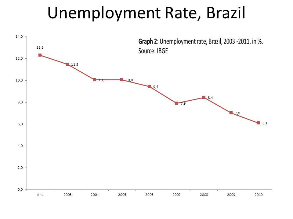Unemployment Rate, Brazil