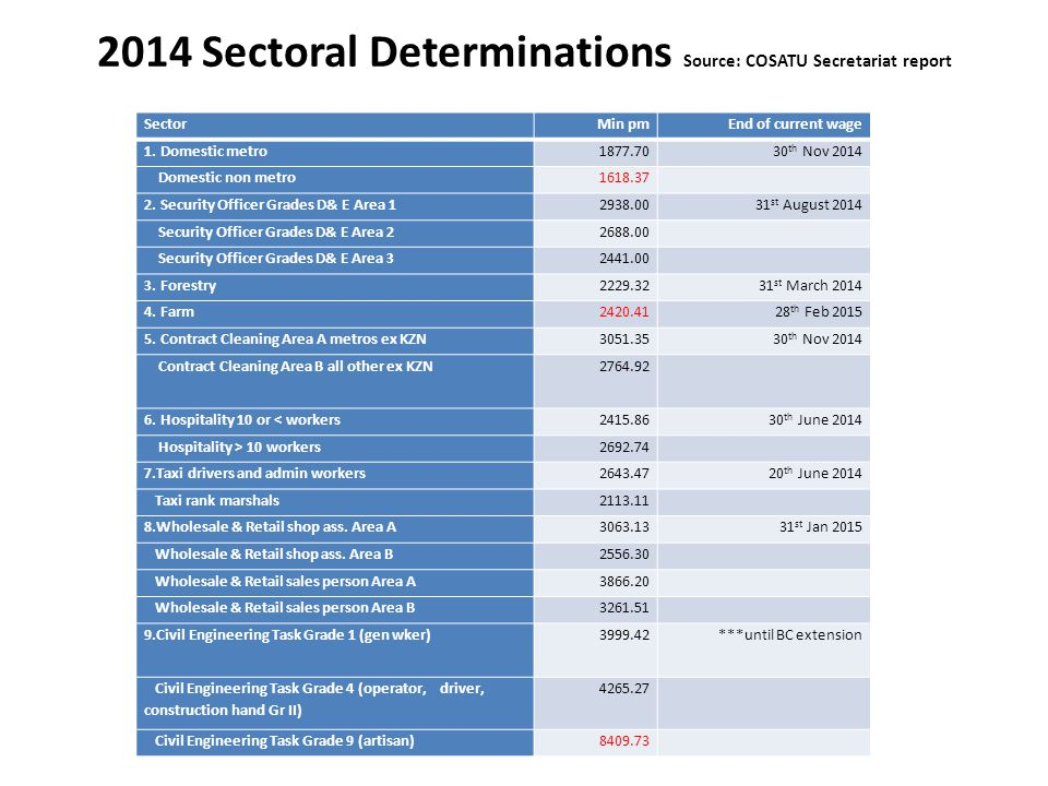 2014 Sectoral Determinations Source: COSATU Secretariat report