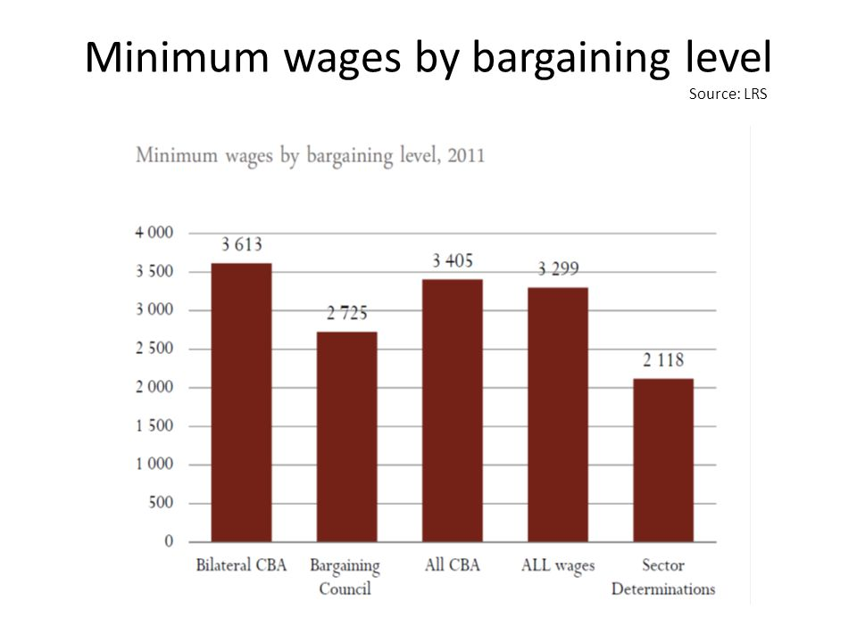 Minimum wages by bargaining level Source: LRS