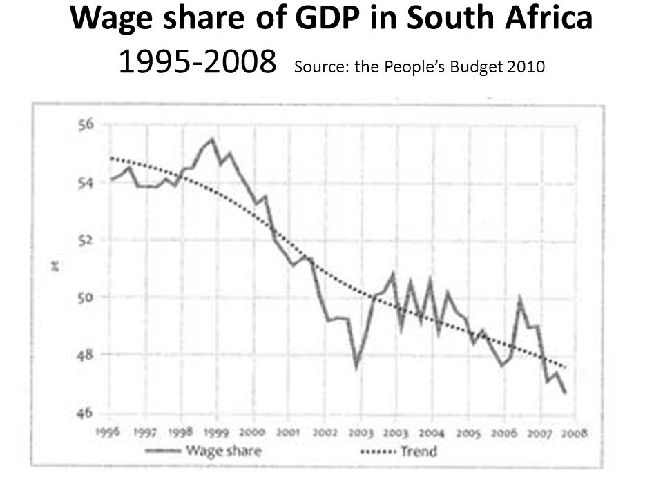 Wage share of GDP in South Africa 1995-2008 Source: the People's Budget 2010