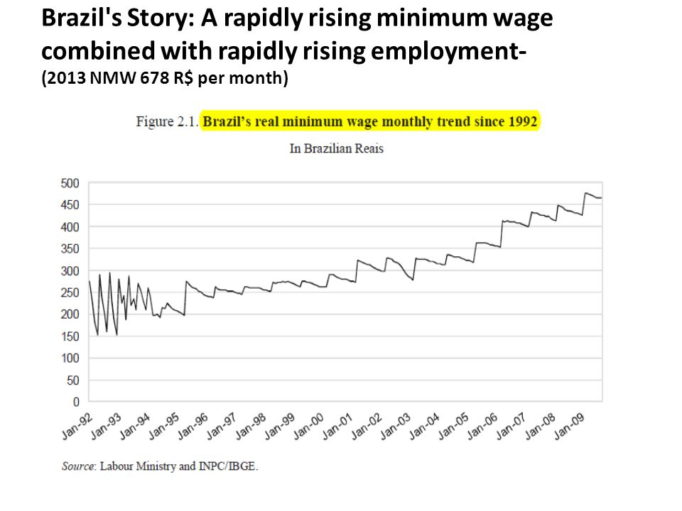 Brazil s Story: A rapidly rising minimum wage combined with rapidly rising employment- (2013 NMW 678 R$ per month)